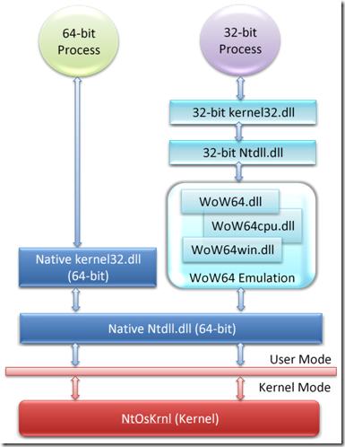 WOW64 運作架構