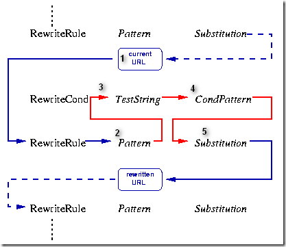 how to use url rewrite in asp.net