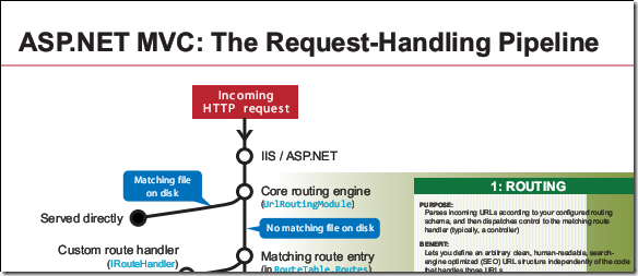 The ASP.NET MVC Request Handling Pipeline [ redgate ]