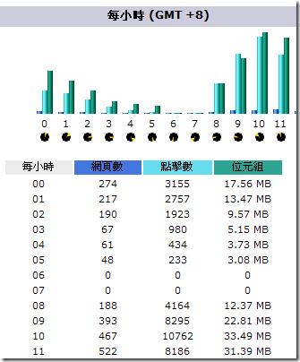 我的 Blog 有使用 AWStats 進行流量分析,但奇怪的是每天的凌晨 6 點到 7 點的流量都是 0