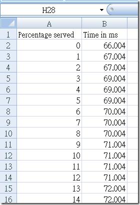 ab.exe 中有個 -e 參數可以指定效能數據要輸出的 CSV 檔名,輸出的內容