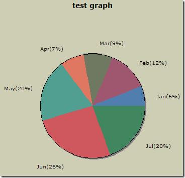 Pie Chart Sample