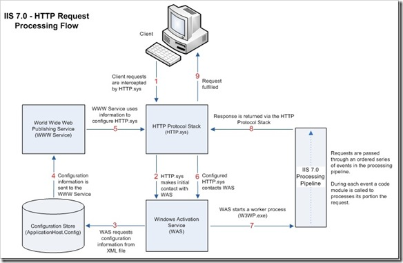 IIS 7.0 HTTP Request Processing