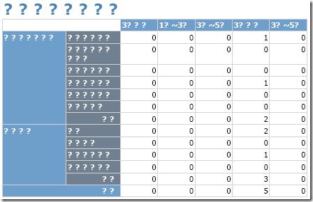ReportViewer 執行匯出資料到 PDF 格式時,所有的中文字都會變成亂碼