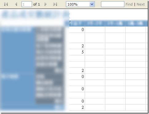 我們在設計報表時,如果在做樞紐分析(Matrix)時會發現有些資料格因為沒有資料的關係會出現空白的方格