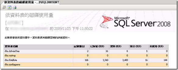 使用 Management Studio 也可使用內建的報表功能直接查詢出【依資料表的磁碟使用量】