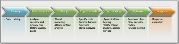 The Microsoft Security Development Lifecycle (SDL)