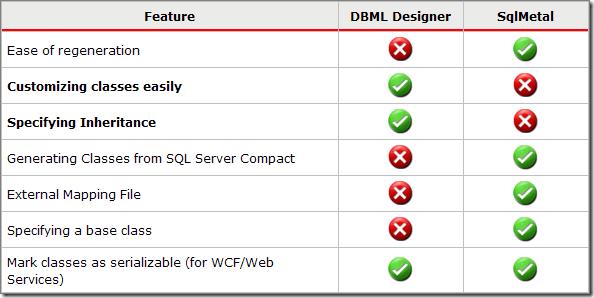 DBML Designer 與 SqlMetal 的比較表