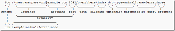 URL 基本結構 (點圖可放大)