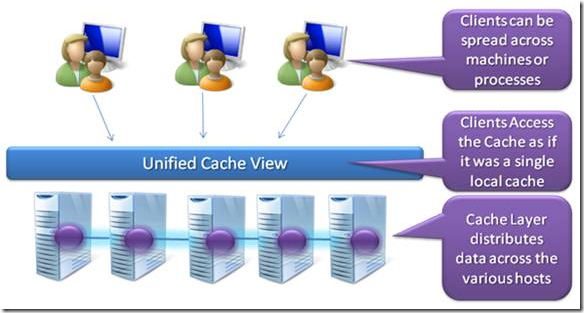 Windows Server AppFabric Caching Capabilities