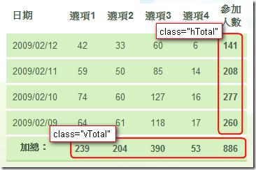 統計表格,標示紅框的部分就是要進行 jQuery 運算的欄位,而這幾格分別都有分別標記 hTotal (水平統計) 與 vTotal (垂直統計) 類別