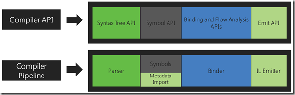 Compiler pipeline APIs